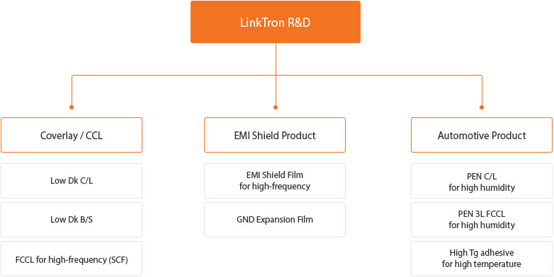 LinkTron R&D 现状 structure table