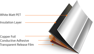 High Frequency EMI - White Matt PET > Insulation Layer > Copper Foil > Conductive Adhesive > Transparent Release Film