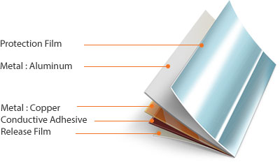 Protection Film > Metal : Aluminum > Metal : Copper > Conductive Adhesive > Release Film